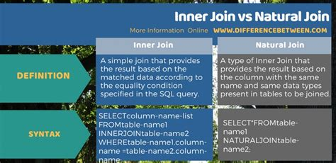 Difference Between Inner Join and Natural Join   Compare