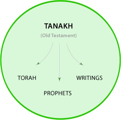 What is the Tanakh and Talmud? | NeverThirsty