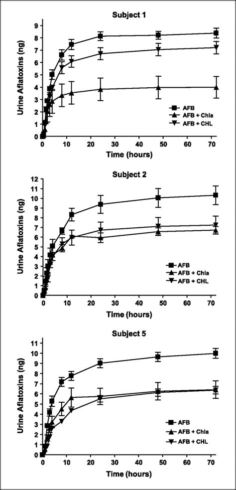 Effects of Chlorophyll and Chlorophyllin on Low-Dose