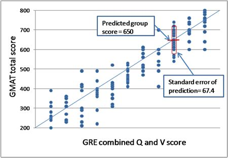 Don't Let the GRE Tool Mislead You