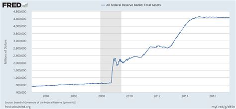 How Will the Fed Reduce its Balance Sheet? | Investopedia